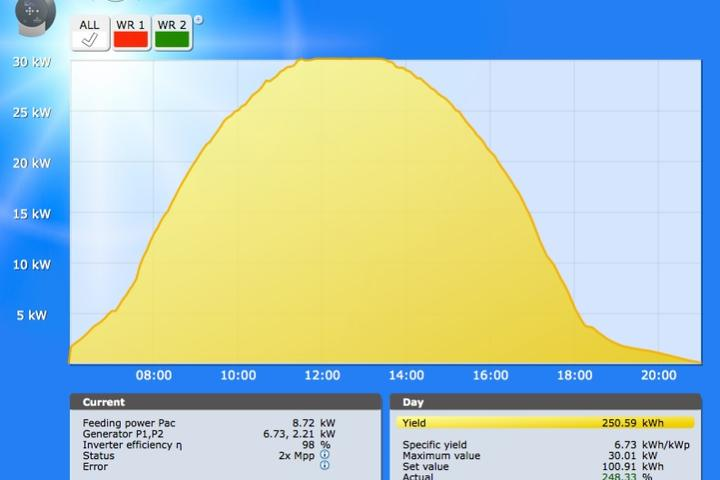 Monitoring zonnepanelen