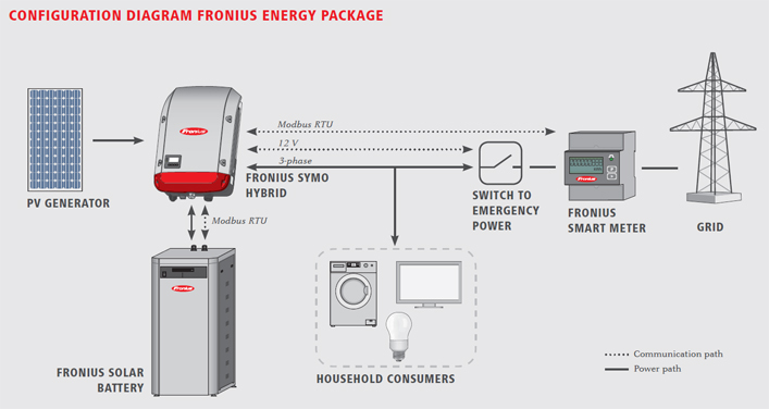 Accu Opslag En Hybride Omvormers on off grid solar diagram
